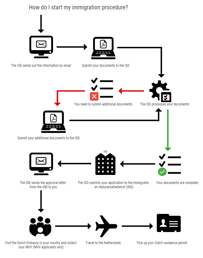 How do I start my immigration procedure